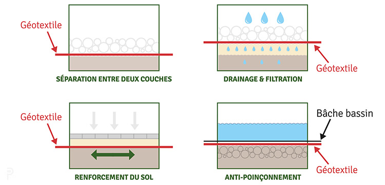 utilisation feutre geotextile