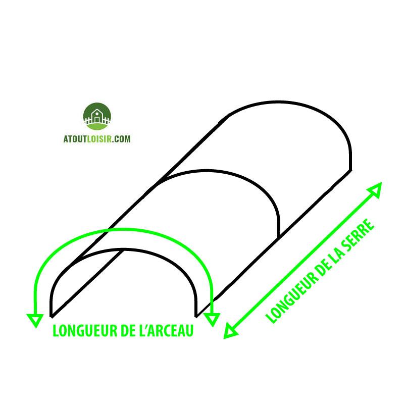 schéma explicatif des longueurs